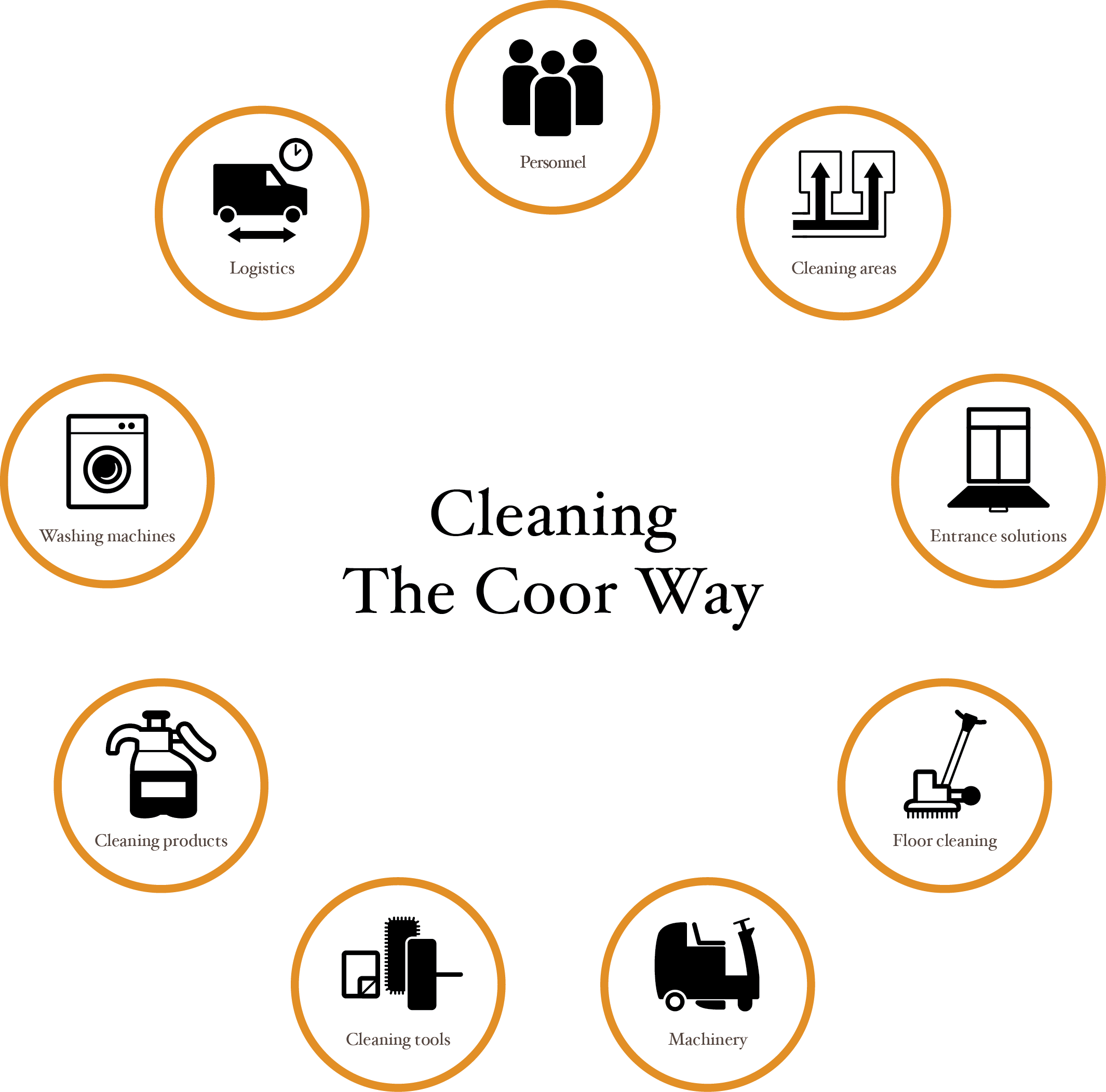 Cleaning, Coor